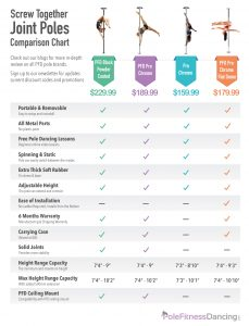PFD Screw Together Joint Poles Comparison Charts